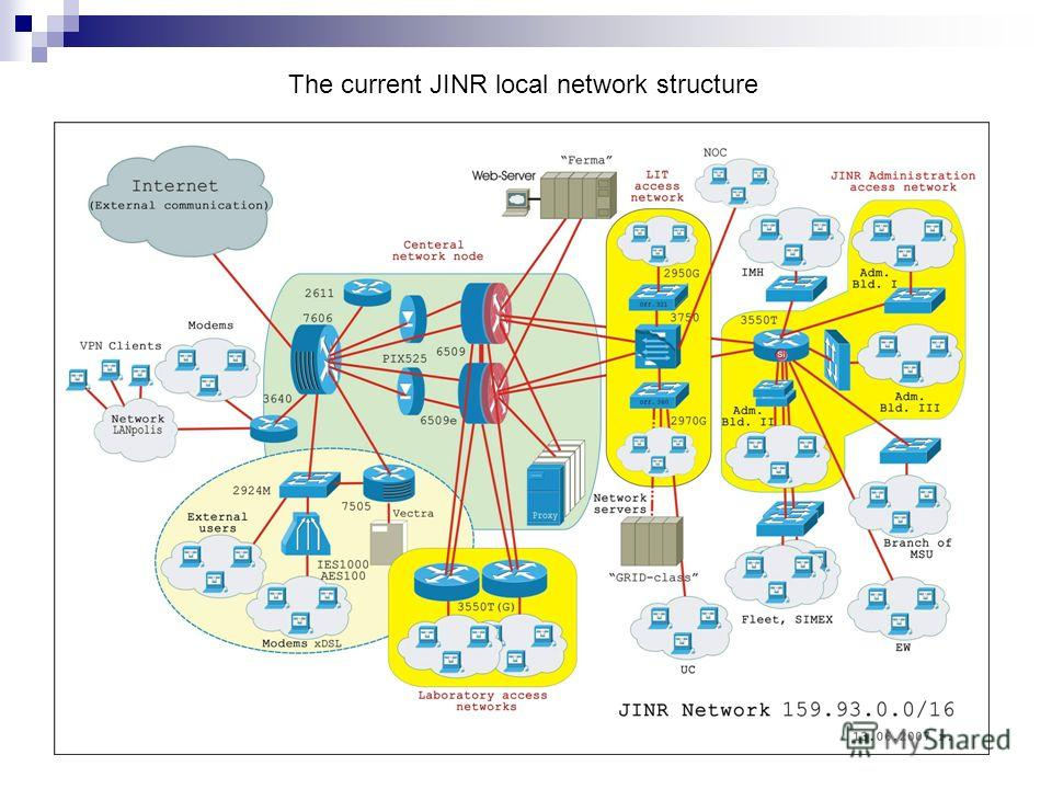 The current JINR local network structure