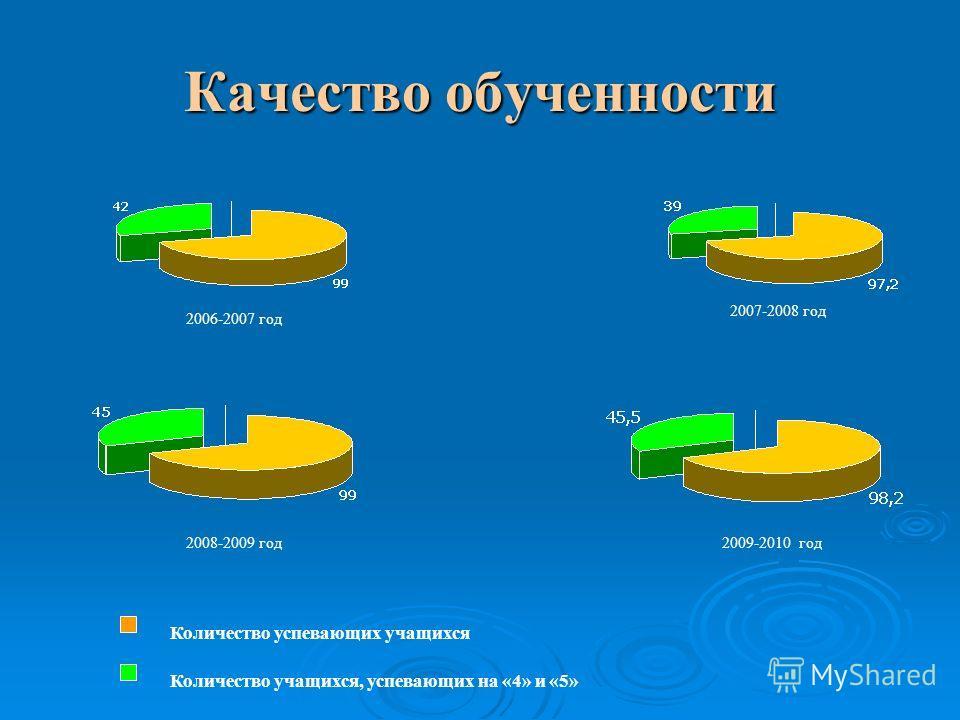 Качество обученности Количество успевающих учащихся Количество учащихся, успевающих на «4» и «5» 2006-2007 год 2007-2008 год 2008-2009 год2009-2010 год