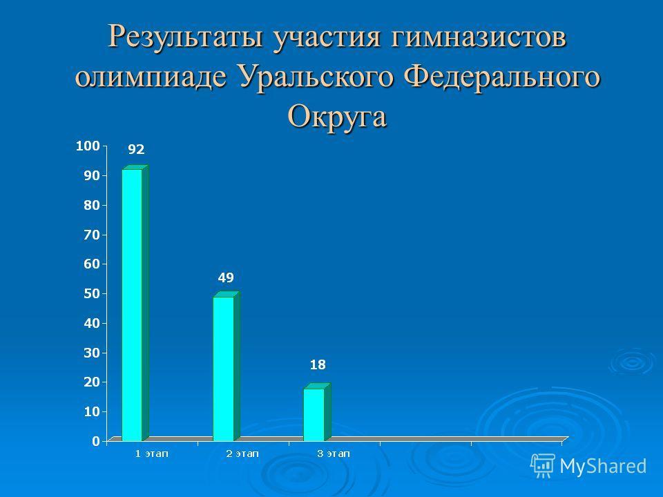Результаты участия гимназистов олимпиаде Уральского Федерального Округа