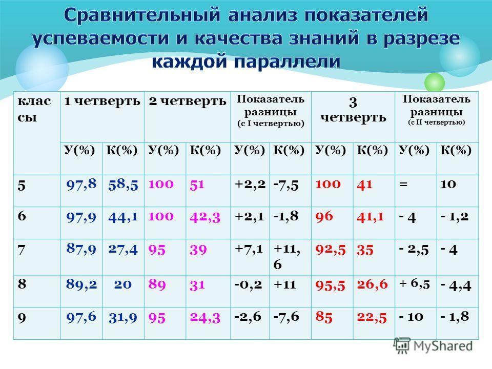 клас сы 1 четверть2 четверть Показатель разницы (с I четвертью) 3 четверть Показатель разницы (с II четвертью) У(%)К(%)У(%)К(%)У(%)К(%)У(%)К(%)У(%)К(%) 597,858,510051+2,2-7,510041=10 697,944,110042,3+2,1-1,89641,1- 4- 1,2 787,927,49539+7,1+11, 6 92,5