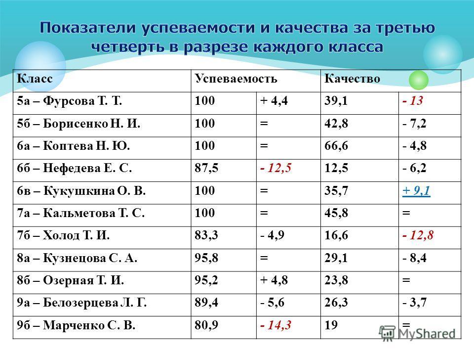 КлассУспеваемостьКачество 5а – Фурсова Т. Т.100+ 4,439,1- 13 5б – Борисенко Н. И.100=42,8- 7,2 6а – Коптева Н. Ю.100=66,6- 4,8 6б – Нефедева Е. С.87,5- 12,512,5- 6,2 6в – Кукушкина О. В.100=35,7+ 9,1 7а – Кальметова Т. С.100=45,8= 7б – Холод Т. И.83,