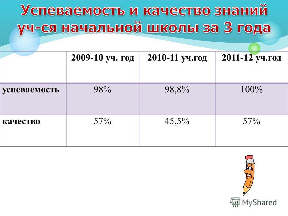 2009-10 уч. год2010-11 уч.год2011-12 уч.год успеваемость98%98,8%100% качество57%45,5%57%