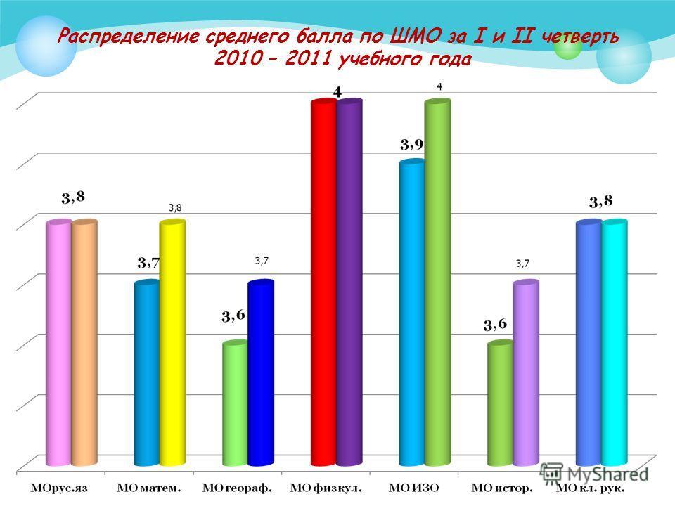 Распределение среднего балла по ШМО за I и II четверть 2010 – 2011 учебного года