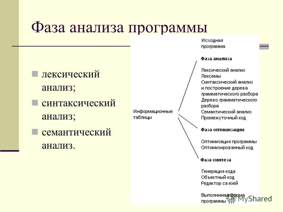 Фаза анализа программы лексический анализ; синтаксический анализ; семантический анализ.