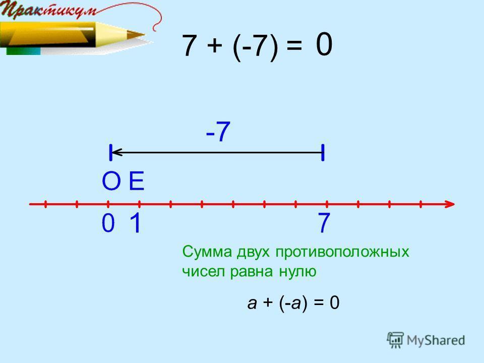 7 + (-7) = 0 Сумма двух противоположных чисел равна нулю а + (-а) = 0