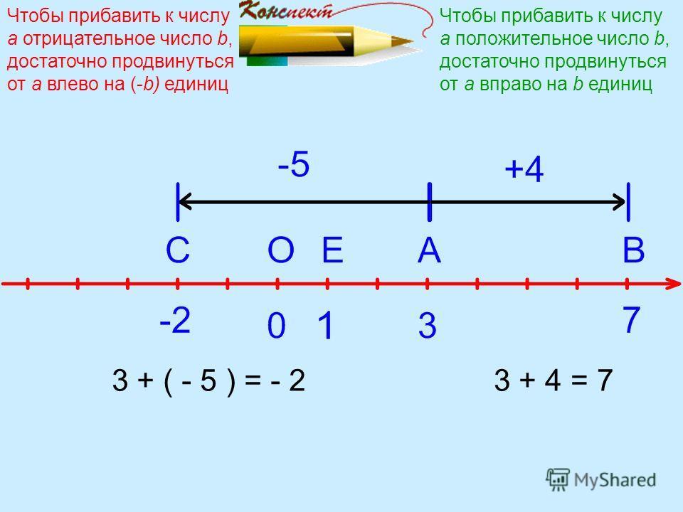 3 + 4 = 73 + ( - 5 ) = - 2 Чтобы прибавить к числу а положительное число b, достаточно продвинуться от a вправо на b единиц Чтобы прибавить к числу а отрицательное число b, достаточно продвинуться от a влево на (-b) единиц