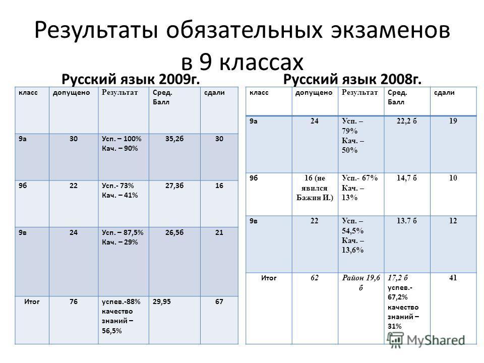 Результаты обязательных экзаменов в 9 классах Русский язык 2009г. классдопущено Результат Сред. Балл сдали 9а30Усп. – 100% Кач. – 90% 35,2б30 9б22Усп.- 73% Кач. – 41% 27,3б16 9в24Усп. – 87,5% Кач. – 29% 26,5б21 Итог76успев.-88% качество знаний – 56,5