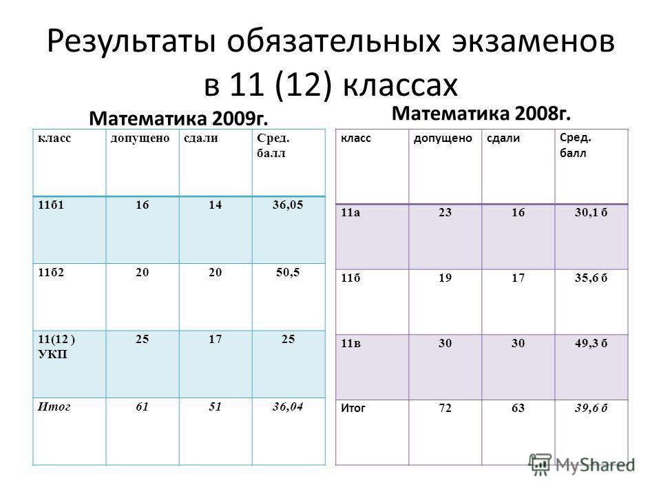 Результаты обязательных экзаменов в 11 (12) классах Математика 2009г. классдопущеносдалиСред. балл 11б1161436,05 11б220 50,5 11(12 ) УКП 251725 Итог615136,04 Математика 2008г. классдопущеносдалиСред. балл 11а231630,1 б 11б191735,6 б 11в30 49,3 б Итог