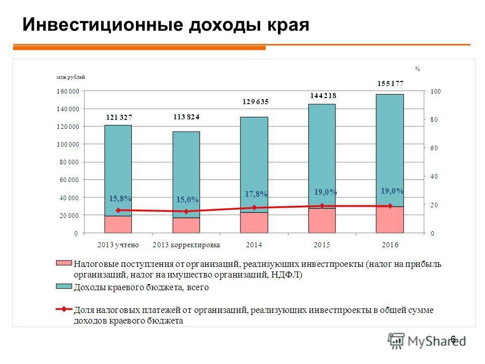 555 Структура доходов краевого бюджета 2014-2016 гг. млрд руб. 201420152016 БюджетПрогнозБюджетПрогноз Налоговые и неналоговые доходы 135,8129,6150,0144,2155,2 Налог на прибыль 53,3 50,857,255,659,5 НДФЛ 36,1 34,939,537,641,1 Акцизы 13,2 11,215,413,5
