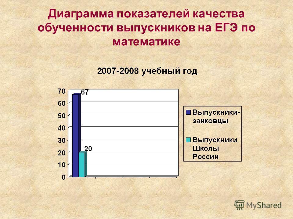 Диаграмма показателей качества обученности выпускников на ЕГЭ по математике