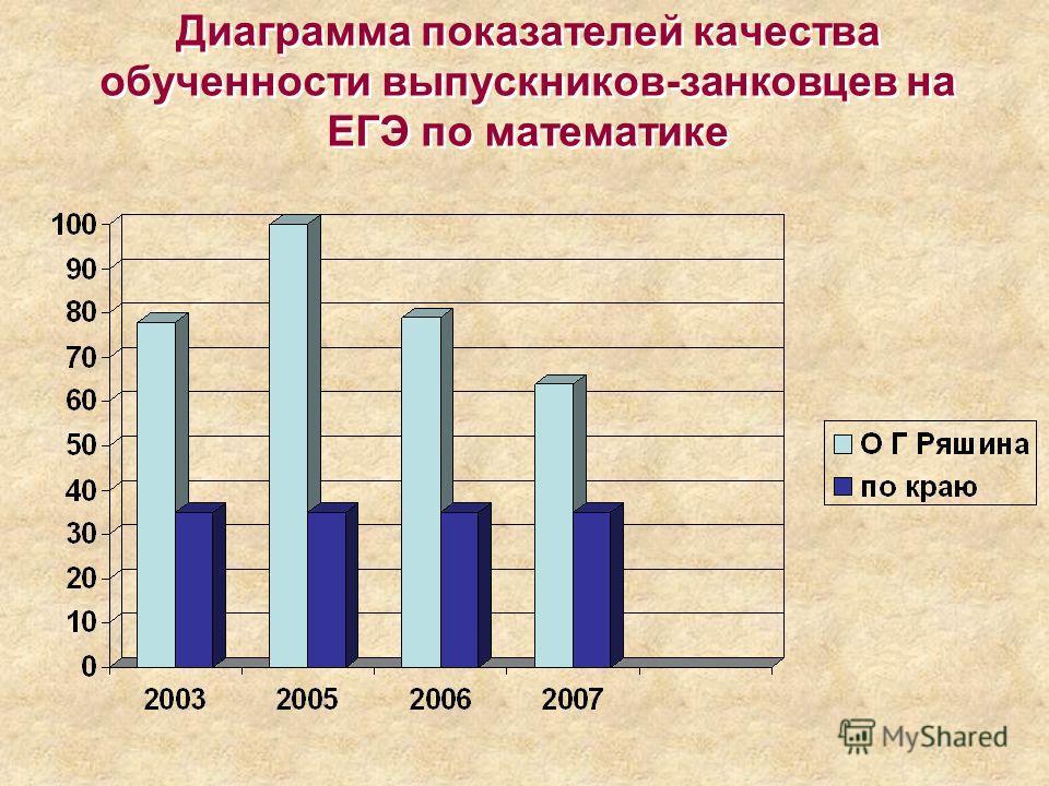 Диаграмма показателей качества обученности выпускников-занковцев на ЕГЭ по математике