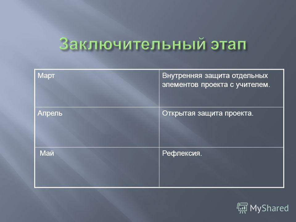 МартВнутренняя защита отдельных элементов проекта с учителем. АпрельОткрытая защита проекта. МайРефлексия.