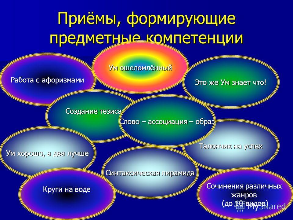 Приёмы, формирующие предметные компетенции Работа с афоризмами Ум ошеломлённый Это же Ум знает что! Талончик на успех Создание тезиса Слово – ассоциация – образ Ум хорошо, а два лучше Синтаксическая пирамида Круги на воде Сочинения различных жанров (