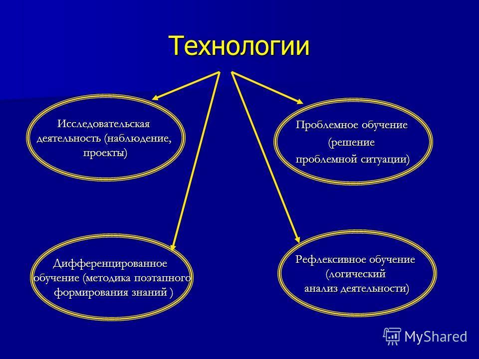 Технологии Исследовательская деятельность (наблюдение, проекты) Рефлексивное обучение (логический анализ деятельности) Проблемное обучение (решение проблемной ситуации) Дифференцированное обучение (методика поэтапного формирования знаний ) формирован