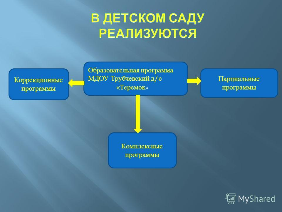Образовательная программа МДОУ Трубчевский д/с «Теремок » Парциальные программы Коррекционные программы Комплексные программы