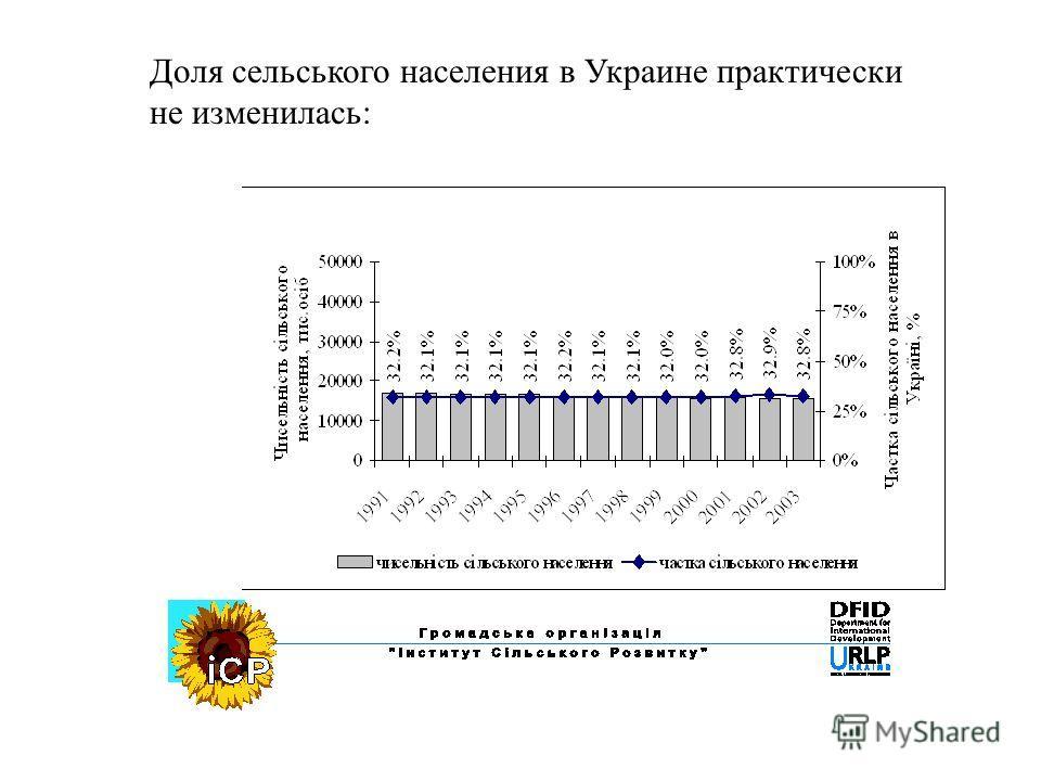 Доля сельського населения в Украине практически не изменилась: