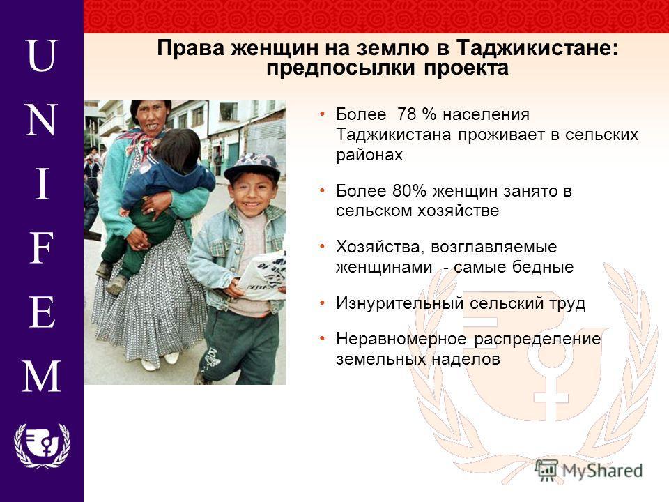 UNIFEMUNIFEM Более 78 % населения Таджикистана проживает в сельских районах Более 80% женщин занято в сельском хозяйстве Хозяйства, возглавляемые женщинами - самые бедные Изнурительный сельский труд Неравномерное распределение земельных наделов Права