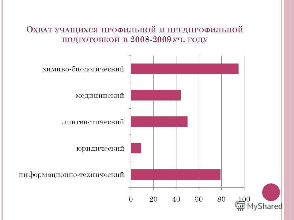 О ХВАТ УЧАЩИХСЯ ПРОФИЛЬНОЙ И ПРЕДПРОФИЛЬНОЙ ПОДГОТОВКОЙ В 2008-2009 УЧ. ГОДУ