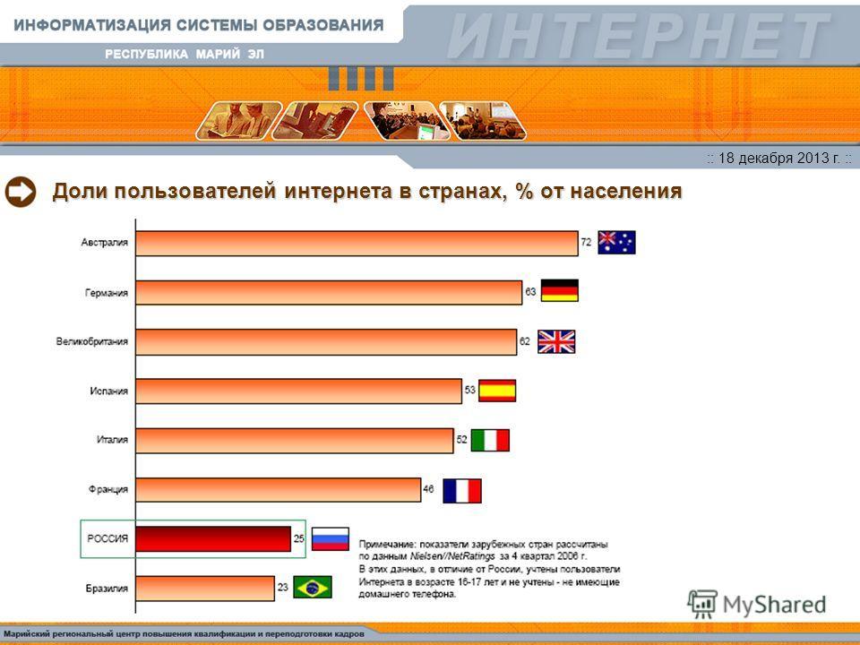 :: 18 декабря 2013 г. :: Доли пользователей интернета в странах, % от населения