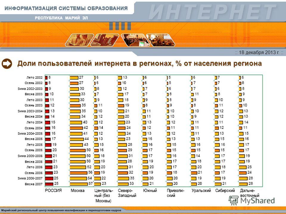 :: 18 декабря 2013 г. :: Доли пользователей интернета в регионах, % от населения региона