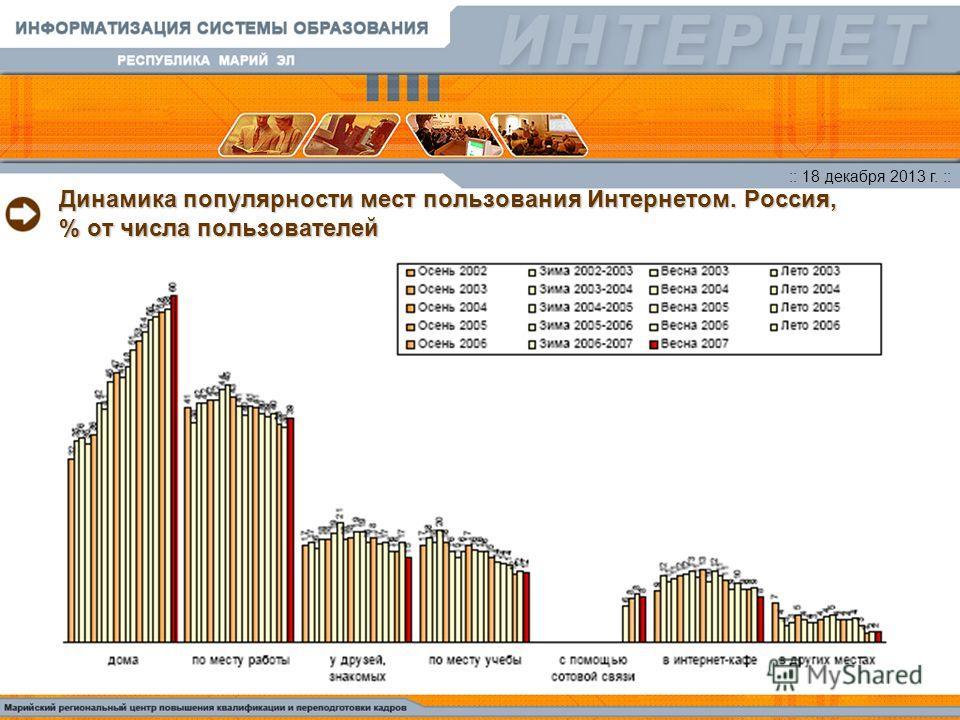 :: 18 декабря 2013 г. :: Динамика популярности мест пользования Интернетом. Россия, % от числа пользователей