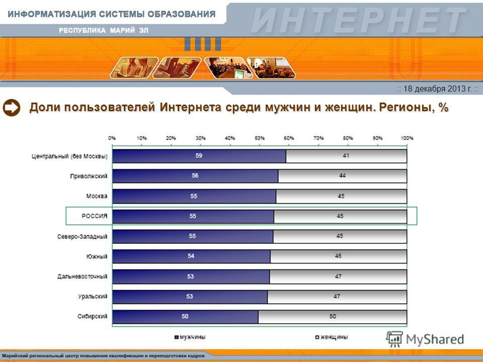 :: 18 декабря 2013 г. :: Доли пользователей Интернета среди мужчин и женщин. Регионы, %
