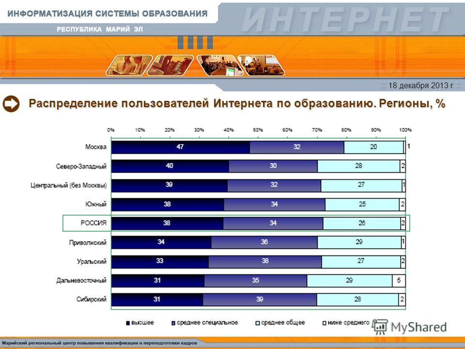 :: 18 декабря 2013 г. :: Распределение пользователей Интернета по образованию. Регионы, %