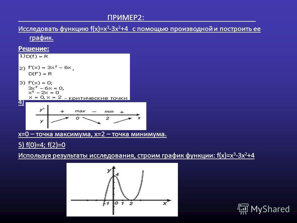 ПРИМЕР2: Исследовать функцию f(x)=x 3 -3x 2 +4 с помощью производной и построить ее график. Решение: 4) x=0 – точка максимума, x=2 – точка минимума. 5) f(0)=4; f(2)=0 Используя результаты исследования, строим график функции: f(x)=x 3 -3x 2 +4
