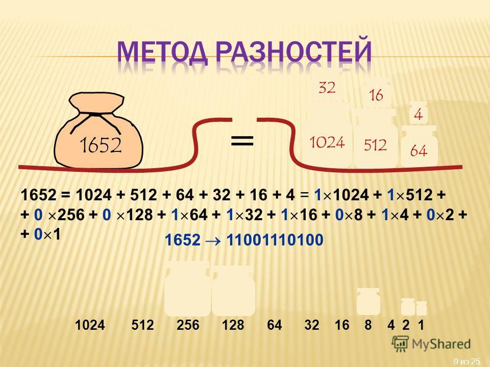 9 из 25 1024 64 32 1652 4 512 16 = 1652 = 1024 + 512 + 64 + 32 + 16 + 4 = 1 1024 + 1 512 + + 0 256 + 0 128 + 1 64 + 1 32 + 1 16 + 0 8 + 1 4 + 0 2 + + 0 1 1652 11001110100 1024 512 256 128 64 32 16 8 4 2 1
