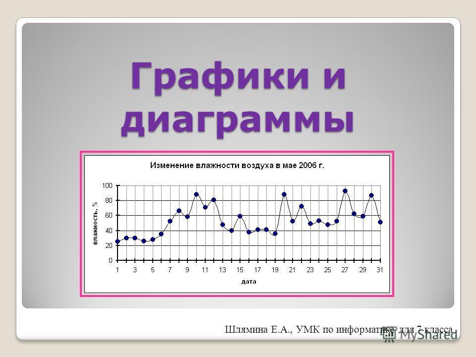 Графики и диаграммы Шлямина Е.А., УМК по информатике для 7 класса