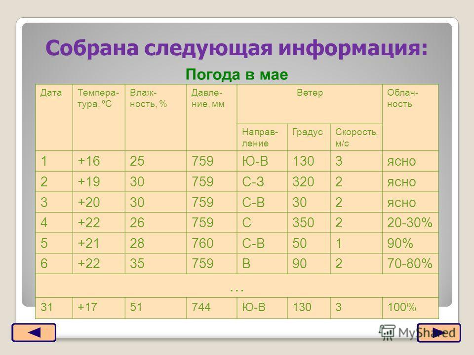 ДатаТемпера- тура, ºС Влаж- ность, % Давле- ние, мм ВетерОблач- ность Направ- ление ГрадусСкорость, м/с 1+1625759Ю-В1303ясно 2+1930759С-З3202ясно 3+2030759С-В302ясно 4+2226759С350220-30% 5+2128760С-В50190% 6+2235759В90270-80% … 31+1751744Ю-В1303100%