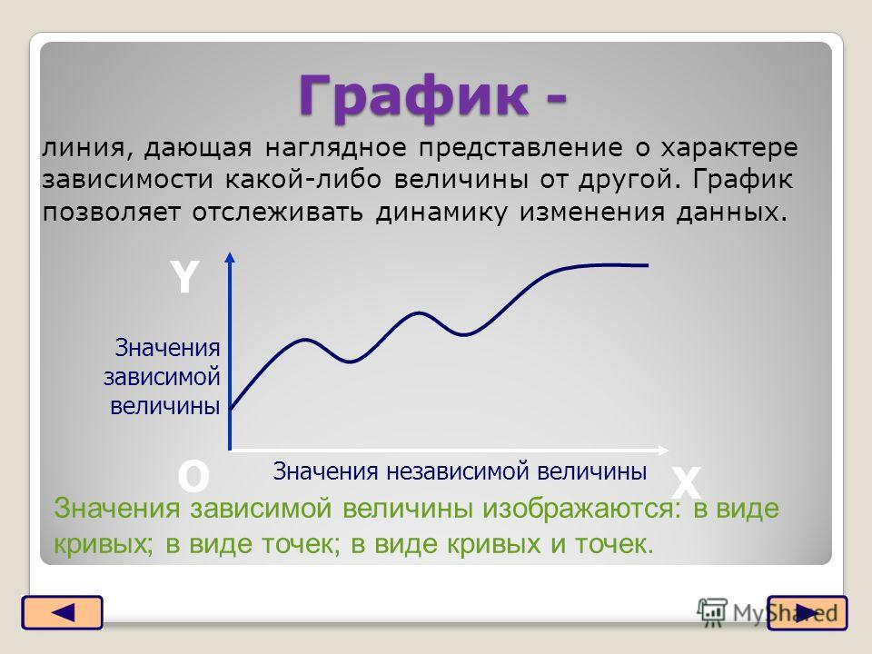 График - линия, дающая наглядное представление о характере зависимости какой-либо величины от другой. График позволяет отслеживать динамику изменения данных. Х Y О Значения независимой величины Значения зависимой величины Значения зависимой величины