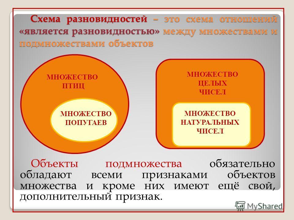 Схема разновидностей – это схема отношений «является разновидностью» между множествами и подмножествами объектов Объекты подмножества обязательно обладают всеми признаками объектов множества и кроме них имеют ещё свой, дополнительный признак. МНОЖЕСТ