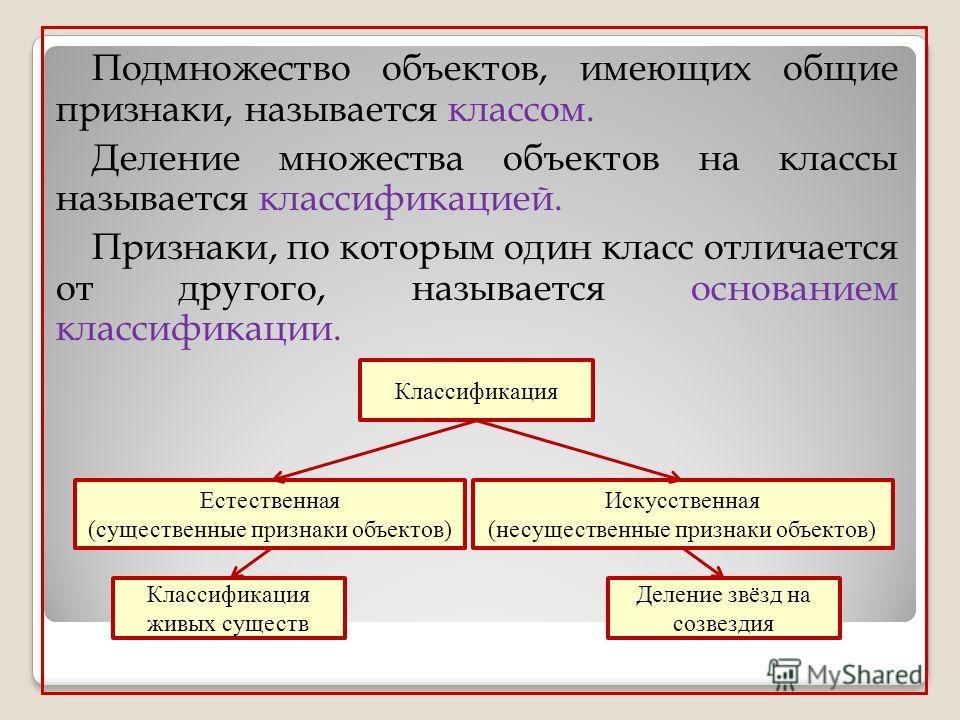 Подмножество объектов, имеющих общие признаки, называется классом. Деление множества объектов на классы называется классификацией. Признаки, по которым один класс отличается от другого, называется основанием классификации. Классификация Естественная