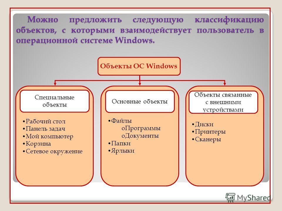 Можно предложить следующую классификацию объектов, с которыми взаимодействует пользователь в операционной системе Windows. Объекты ОС Windows Рабочий стол Панель задач Мой компьютер Корзина Сетевое окружение Файлы oПрограммы oДокументы Папки Ярлыки Д