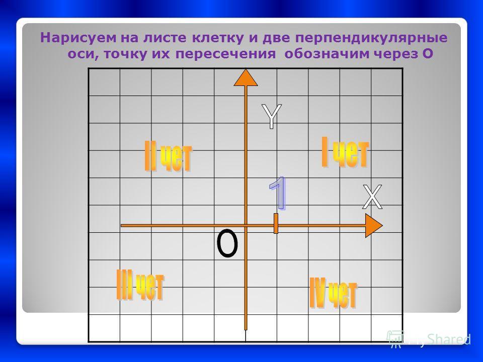 Нарисуем на листе клетку и две перпендикулярные оси, точку их пересечения обозначим через О