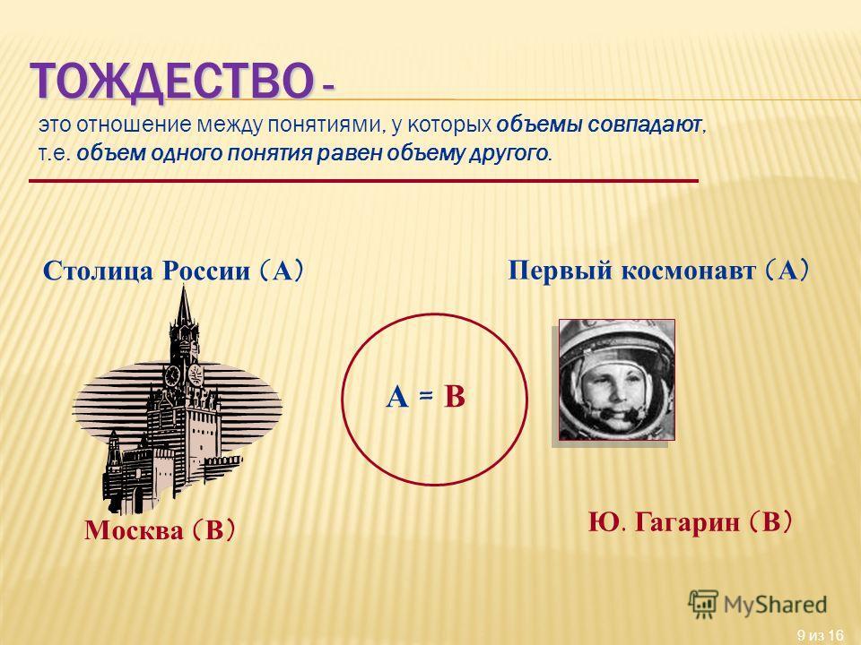 9 из 16 это отношение между понятиями, у которых объемы совпадают, т.е. объем одного понятия равен объему другого. Столица России (А) Москва (В) А = В Первый космонавт (А) Ю. Гагарин (В)