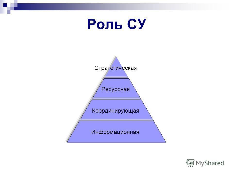 Роль СУ Стратегическая Ресурсная Координирующая Информационная