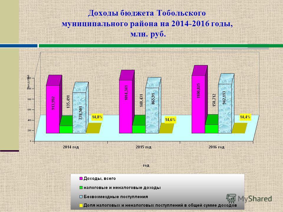 Основные источники доходов бюджета Тобольского муниципального района на 2014 - 2016 годы