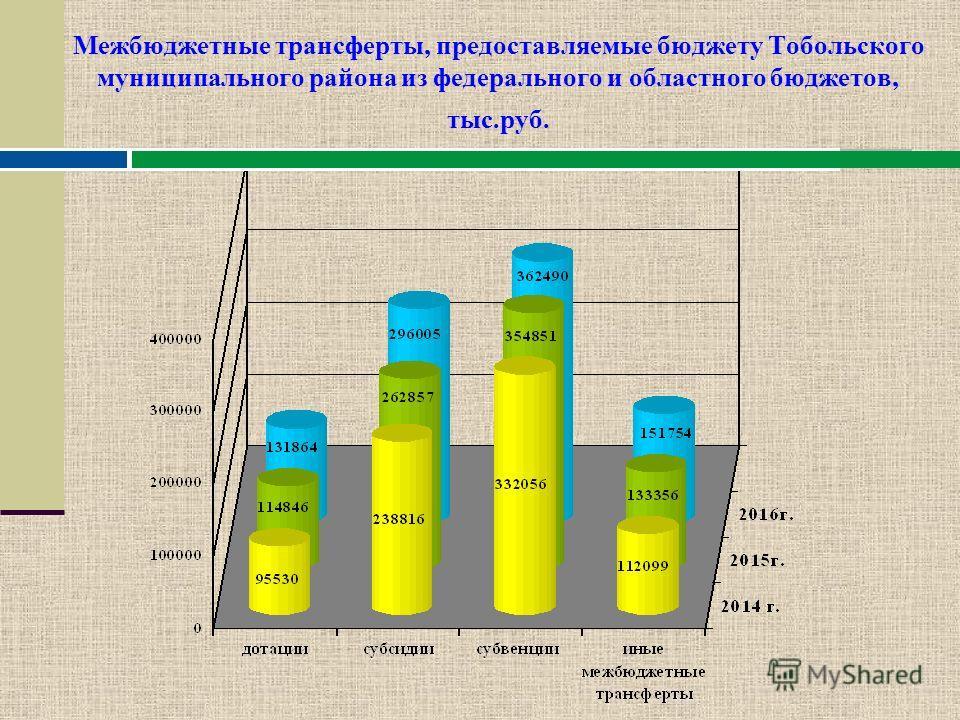 Межбюджетные отношения межбюджетные трансферты - средства, предоставляемые одним бюджетом бюджетной системы Российской Федерации другому бюджету бюджетной системы Российской Федерации Межбюджетные трансферты Дотации СубсидииСубвенции Иные межбюджетны