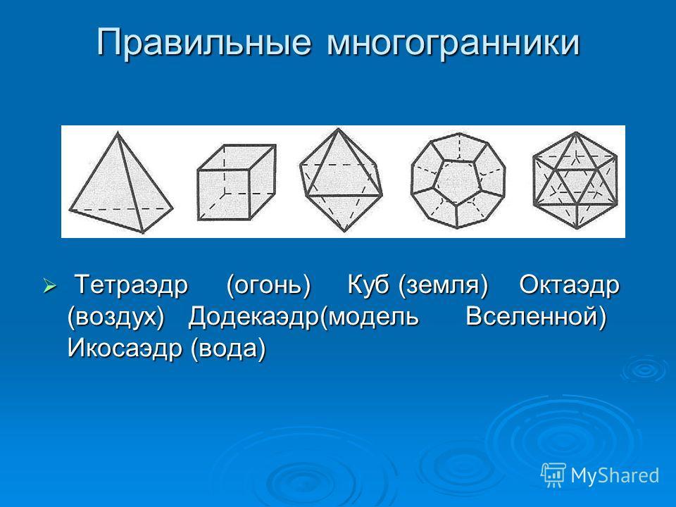 Правильные многогранники Тетраэдр (огонь) Куб (земля) Октаэдр (воздух) Додекаэдр(модель Вселенной) Икосаэдр (вода) Тетраэдр (огонь) Куб (земля) Октаэдр (воздух) Додекаэдр(модель Вселенной) Икосаэдр (вода)