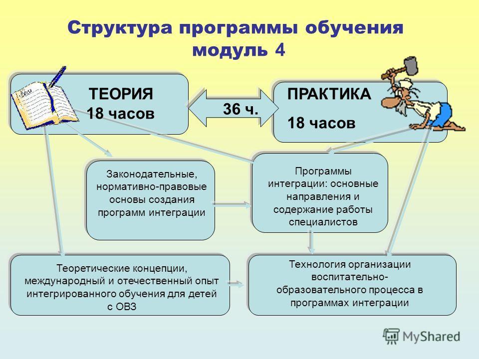 Структура программы обучения модуль 4 ПРАКТИКА 18 часов 36 ч. Законодательные, нормативно-правовые основы создания программ интеграции Теоретические концепции, международный и отечественный опыт интегрированного обучения для детей с ОВЗ Технология ор