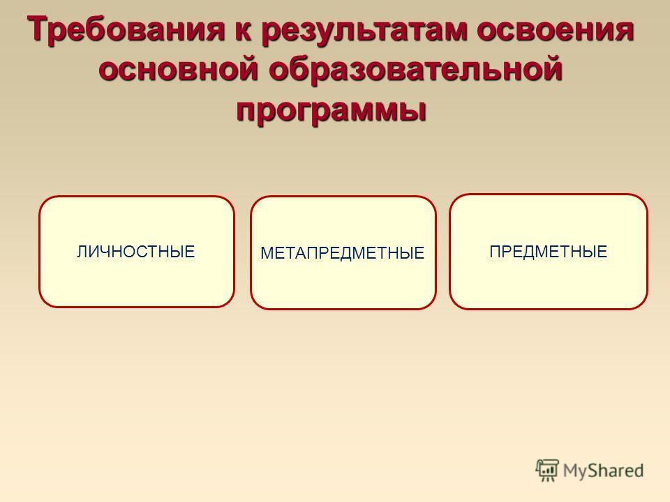 ЛИЧНОСТНЫЕ МЕТАПРЕДМЕТНЫЕ ПРЕДМЕТНЫЕ Требования к результатам освоения основной образовательной программы