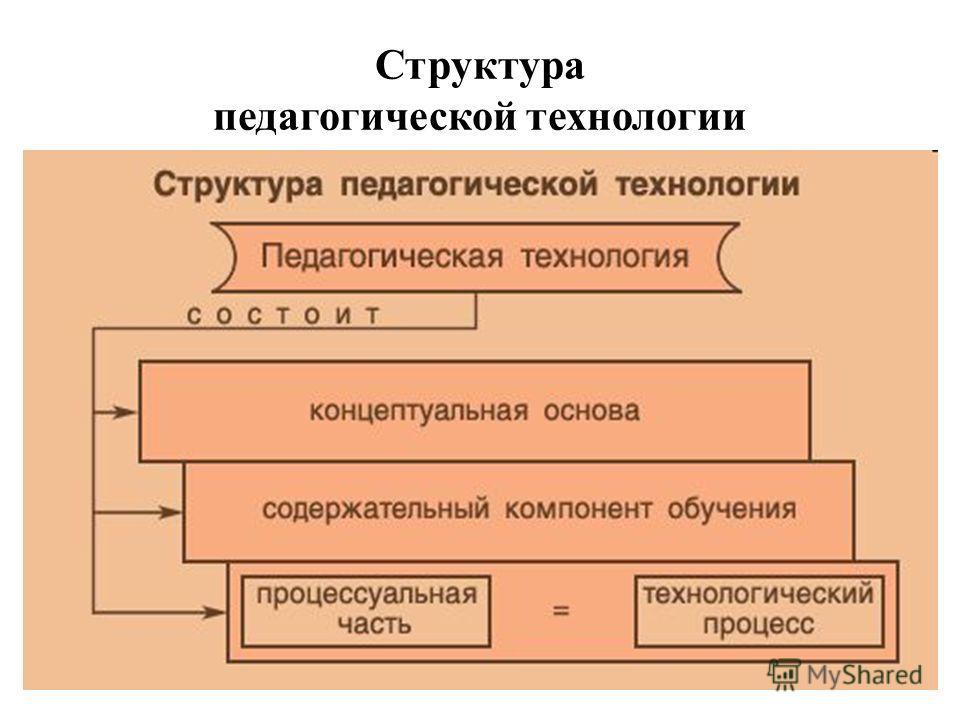 Структура педагогической технологии