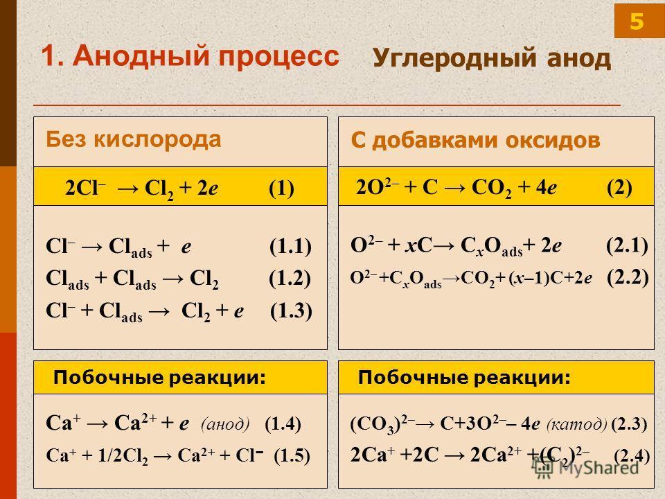 1. Анодный процесс Углеродный анод 2Cl – Cl 2 + 2е (1) Cl – Cl ads + е (1.1) Cl ads + Cl ads Cl 2 (1.2) Cl – + Cl ads Cl 2 + е (1.3) Б ез кислорода O 2– + xC C x O ads + 2e (2.1) O 2– +C x O ads CO 2 + (x–1)C+2e (2.2) С добавками оксидов 2O 2– + C CO