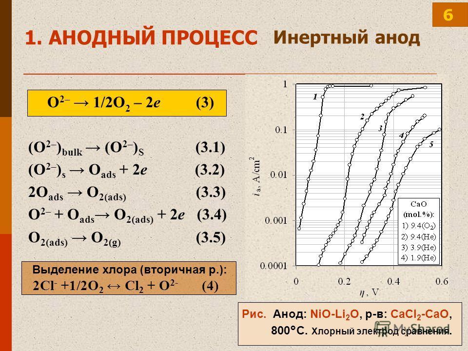 О 2– 1/2О 2 – 2е (3) (O 2– ) bulk (O 2– ) S (3.1) (O 2– ) s O ads + 2е (3.2) 2O ads O 2(ads) (3.3) O 2– + O ads O 2(ads) + 2е (3.4) O 2(ads) O 2(g) (3.5) Инертный анод Рис. Анод: NiO-Li 2 O, р-в: CaCl 2 -CaO, 800°C. Хлорный электрод сравнения. Выделе