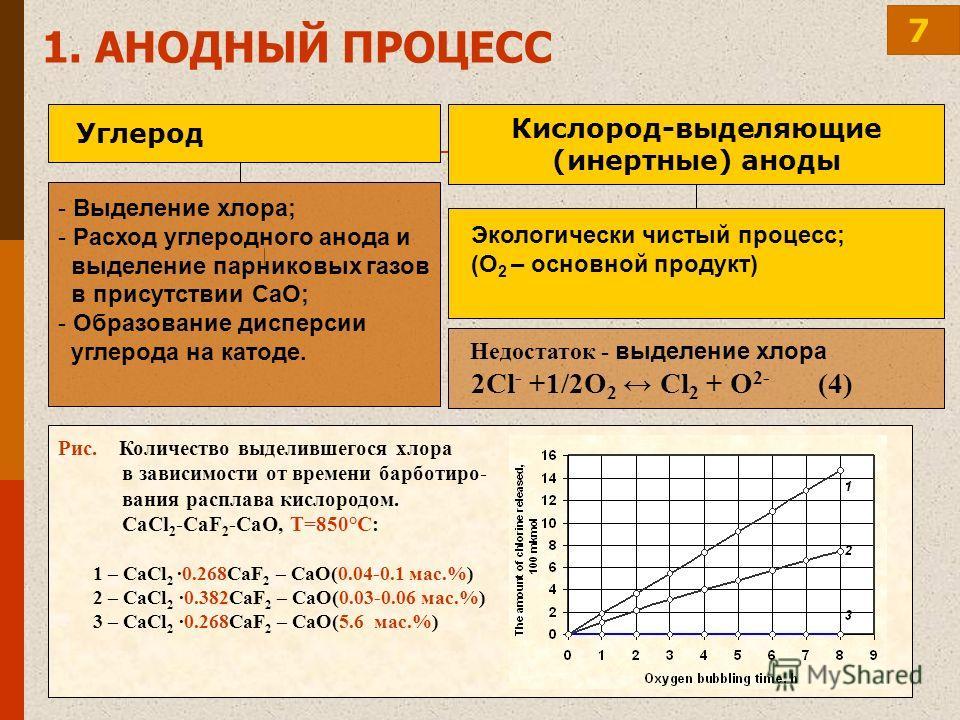 - Выделение хлора; - Расход углеродного анода и выделение парниковых газов в присутствии CaO; - Образование дисперсии углерода на катоде. Углерод Недостаток - выделение хлора 2Cl - +1/2O 2 Cl 2 + O 2- (4) Экологически чистый процесс; (O 2 – основной