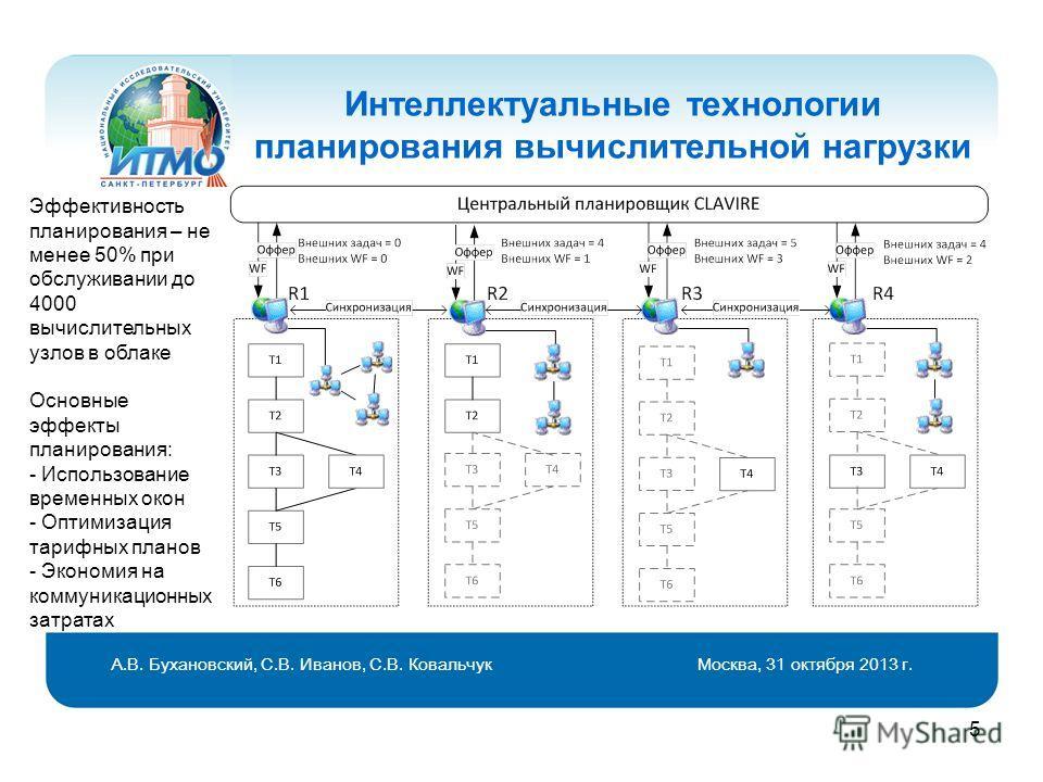 5 Интеллектуальные технологии планирования вычислительной нагрузки Эффективность планирования – не менее 50% при обслуживании до 4000 вычислительных узлов в облаке Основные эффекты планирования: - Использование временных окон - Оптимизация тарифных п
