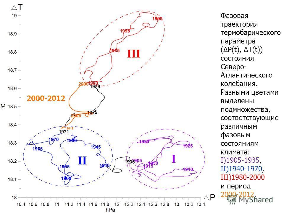 2000-2012 Фазовая траектория термобарического параметра (P(t), T(t)) состояния Северо- Атлантического колебания. Разными цветами выделены подмножества, соответствующие различным фазовым состояниям климата: I)1905-1935, II)1940-1970, III)1980-2000 и п