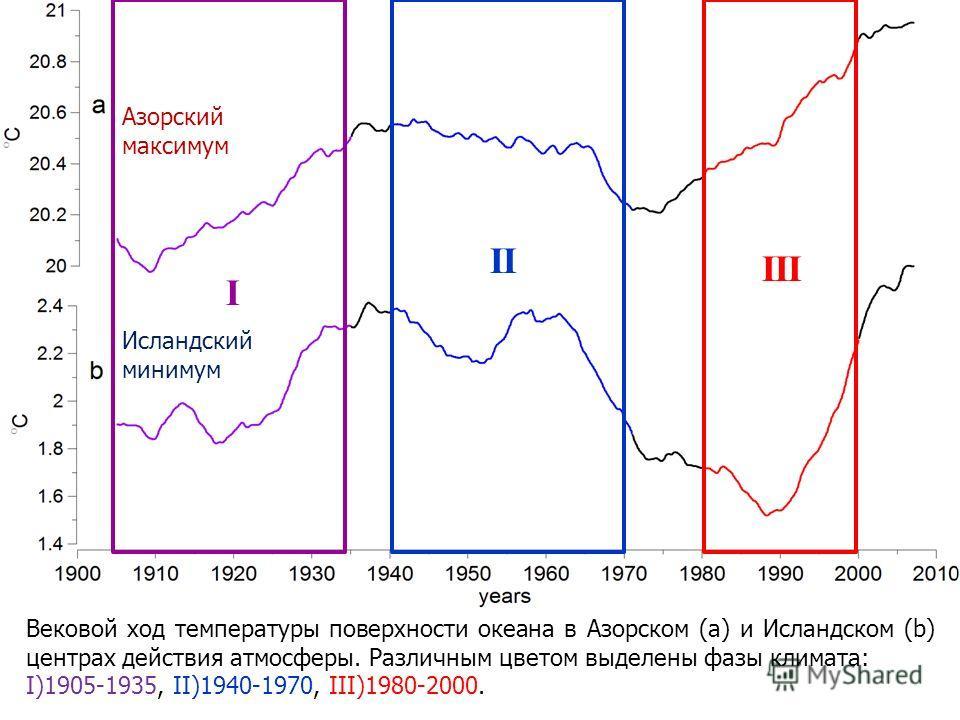 Вековой ход температуры поверхности океана в Азорском (a) и Исландском (b) центрах действия атмосферы. Различным цветом выделены фазы климата: I)1905-1935, II)1940-1970, III)1980-2000. I II III Азорский максимум Исландский минимум